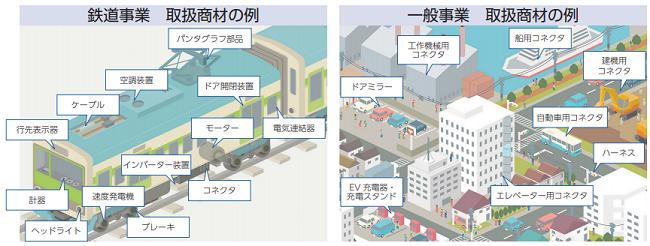 ヤシマキザイ鉄道事業と一般事業の内容