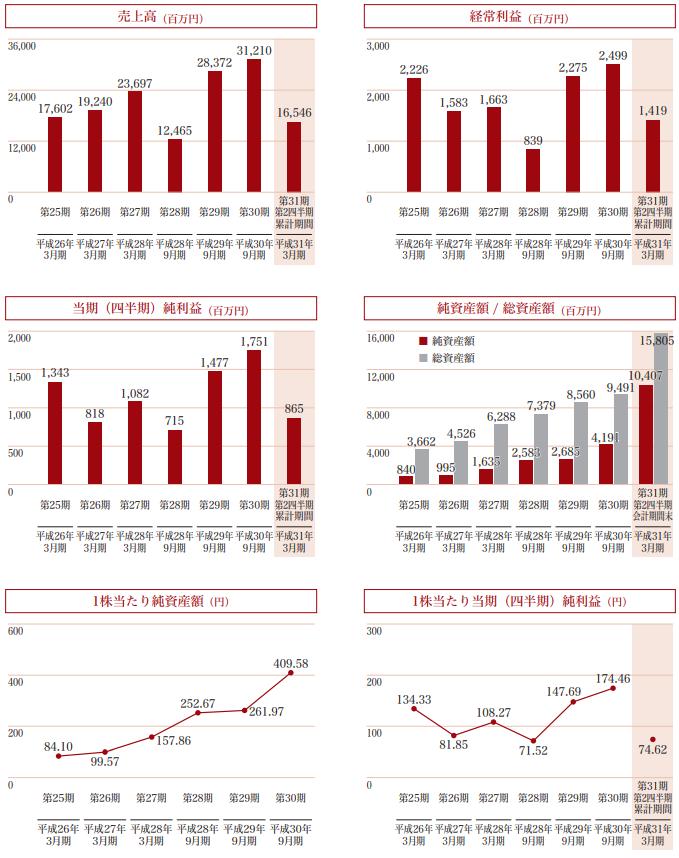 新日本製薬IPOの業績と評判