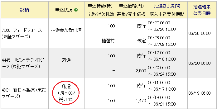 新日本製薬補欠繰上り状況