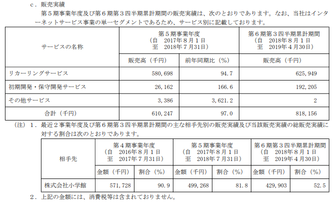 Link-U(リンクユー)IPOの販売実績と取引先