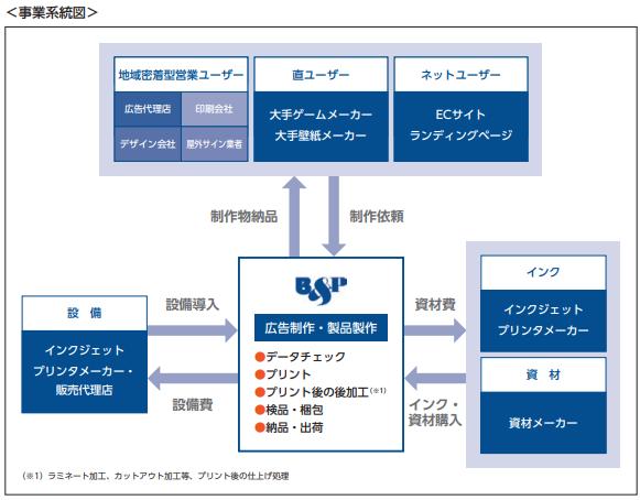 ビーアンドピー事業系統図