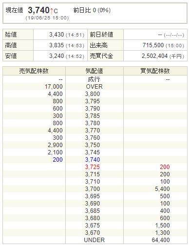 インフォネット(4444)上場結果
