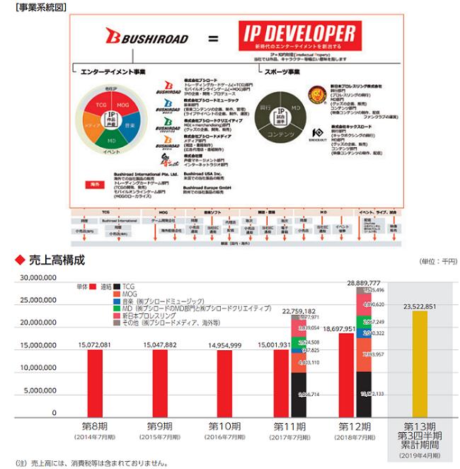 ブシロードIPOの事業系統図と売上高構成比率画像