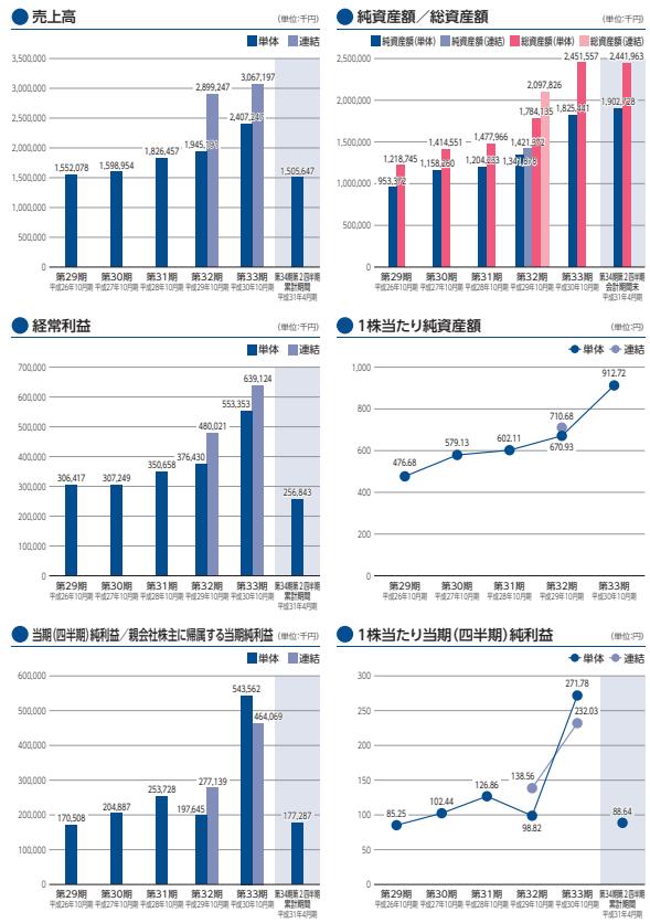 ビーアンドピー業績推移と四半期利益