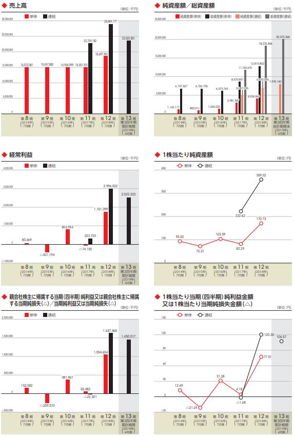 ブシロードIPOの業績画像や四半期利益