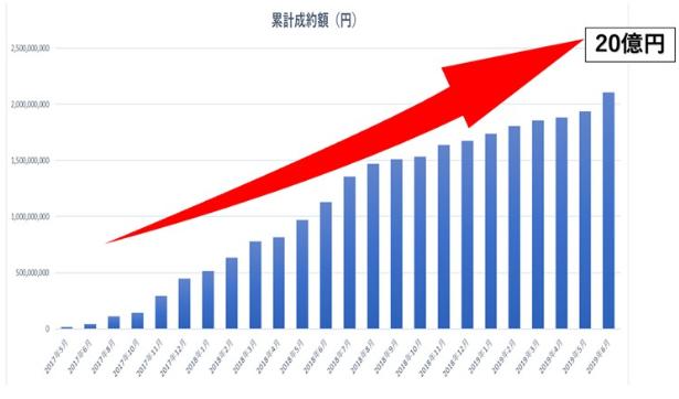 日本クラウドキャピタルJCCの資金吸収額推移の画像
