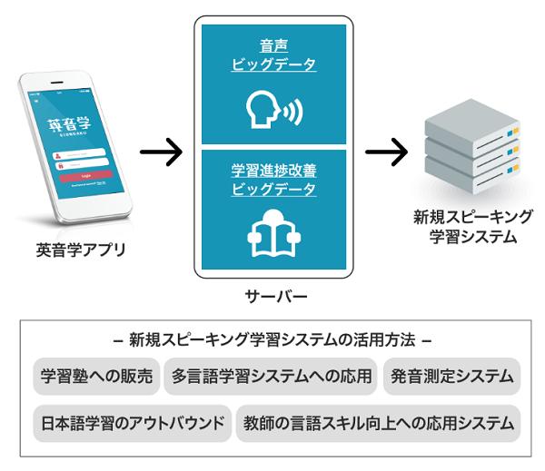 DEFアニバーサリーの言語学習アプリの英音学説明画像