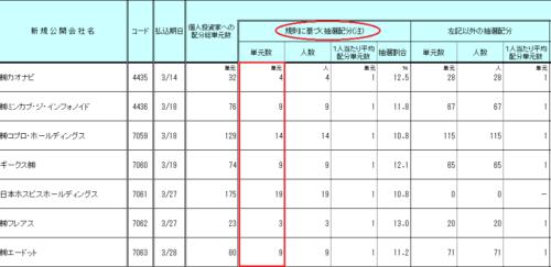 エース証券のIPO配分結果データ画像