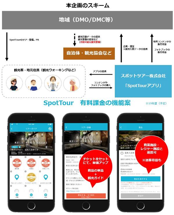 SpotTour(スポットツアー)のビジネスモデル