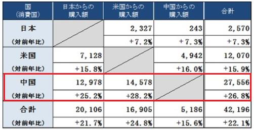 平成29年の電子商取引に関する市場調査結果画像