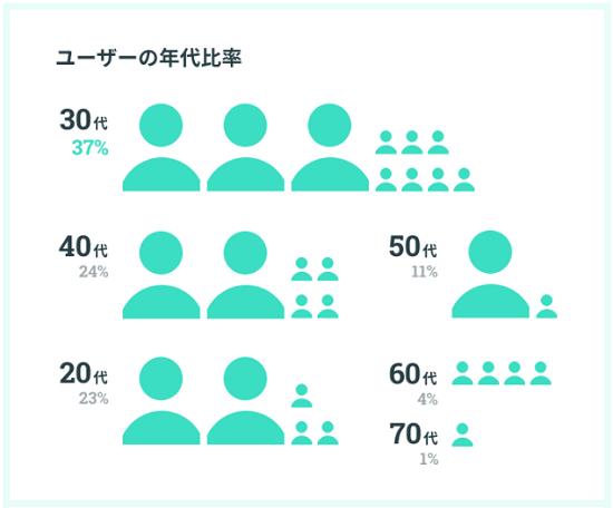 ユーザーの年代比率データ画像