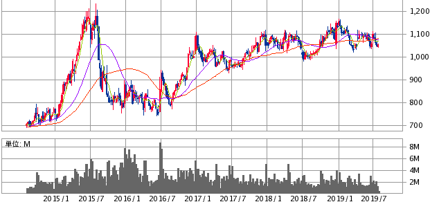 DCMホールディングス株価推移の画像