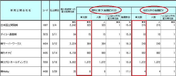 日本証券業協会の大和証券個人投資家配分を表した画像