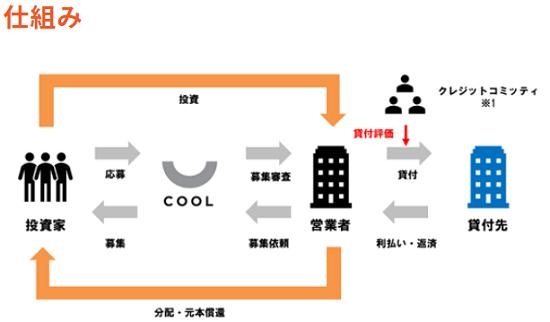 COOL(クール)投資の仕組みと分配金構造