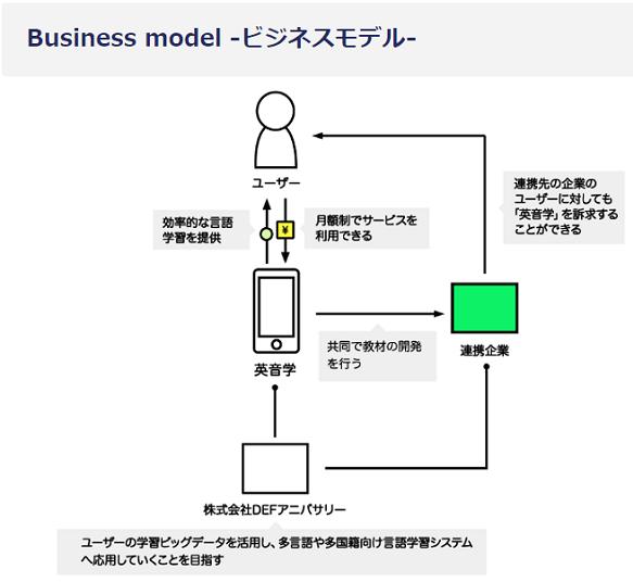 DEFアニバーサリーのビジネスモデル画像
