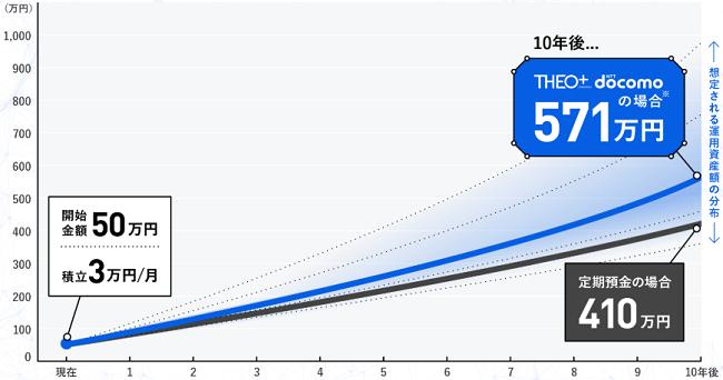THEO(テオ)+docomo長期投資を行った場合の運用実績画像