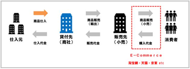 アジア貿易ファンドの特徴を表した画像