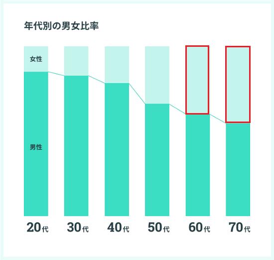 年代別と男女比率データ画像