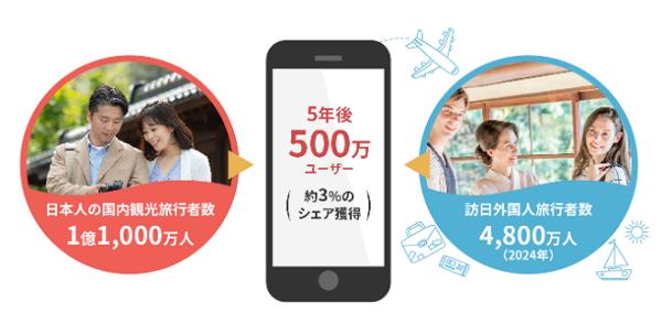 5年後に日本人口の3%のシェアを目指している企業