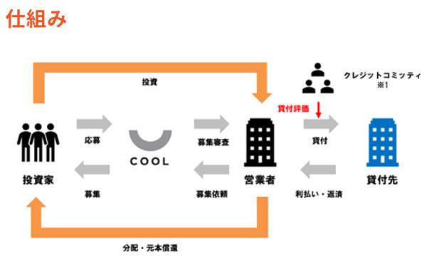COOL(クール)投資の仕組みを表した画像