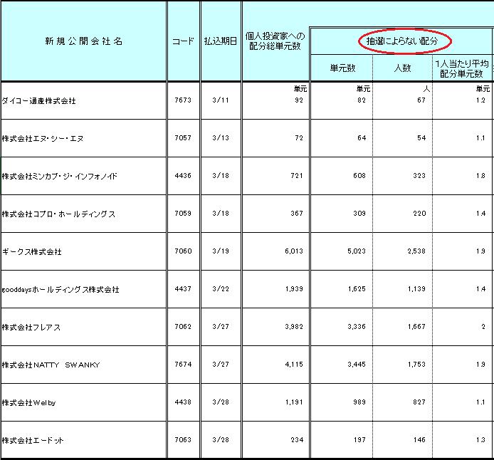日本証券業協会の裁量配分割り当て画像