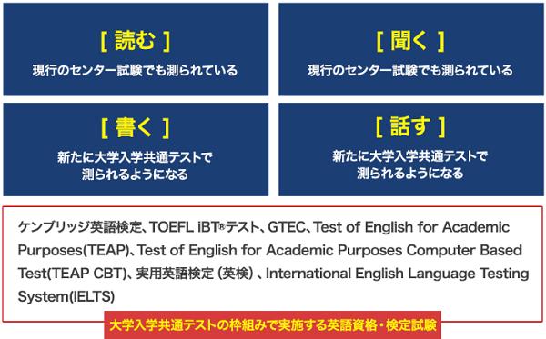 英語共通テスト試験の枠組みを表す画像
