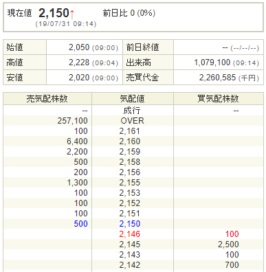 ツクルバ初値結果は公開価格2050円同値
