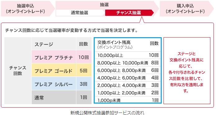 大和証券グループ本社の株主優待を使ってIPO抽選回数を増やす方法を表した画像