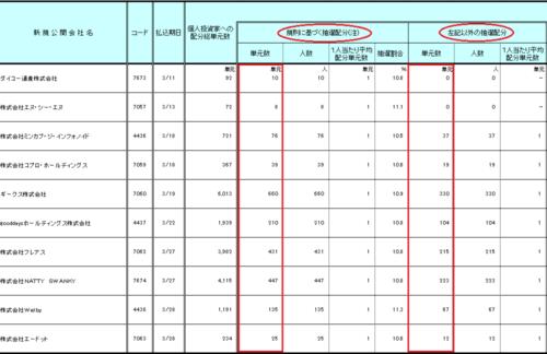日本証券業協会SMBC日興証券の個人投資家への配分詳細データ