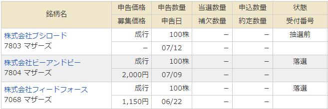 ビーアンドピー公開価格と抽選結果