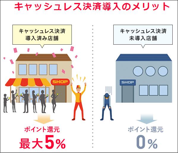 キャッシュレス決済導入店舗と未導入店舗の差を表した画像