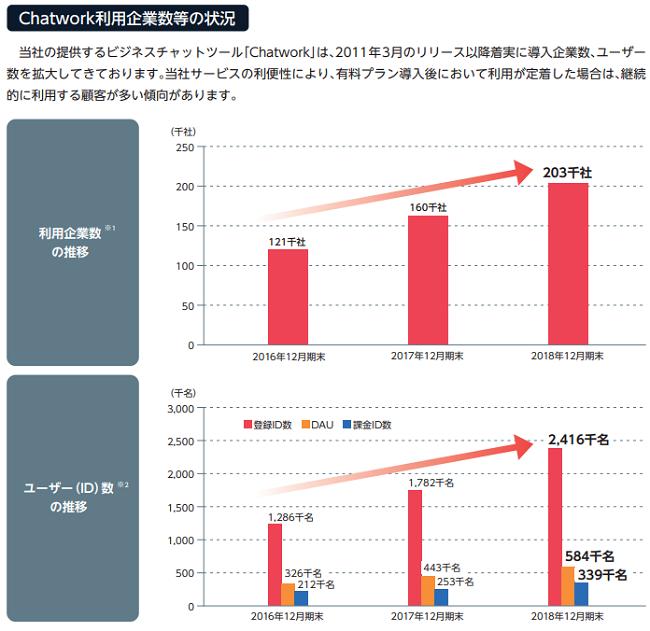 Chatwork(チャットワーク)利用企業数の状況を表したデータ