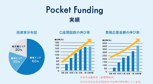 Pocket Funding実績を表した画像