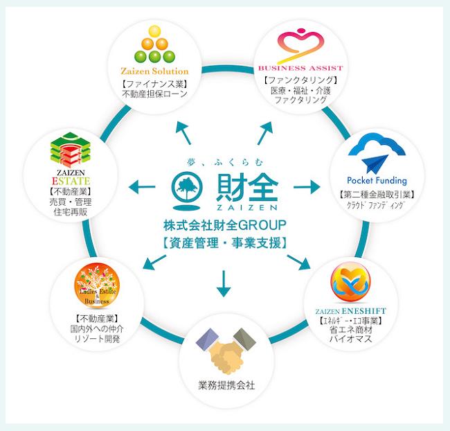 財前グループの事業内容画像
