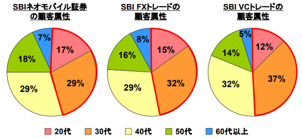SBIグループ口座開設者年齢比較画像