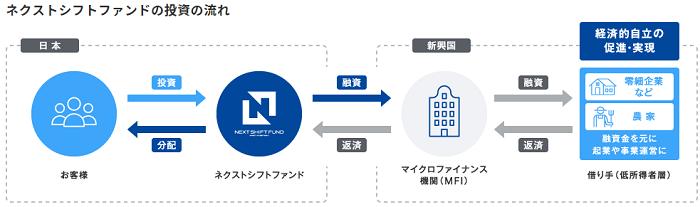 ネクストシフトファンドの仕組みを表した画像