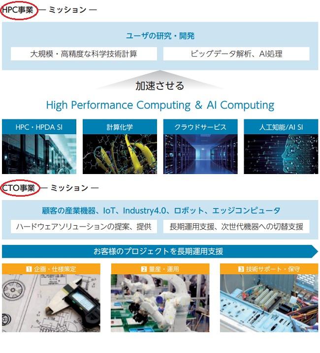 HPCシステムズのHPC事業とCTO事業の違いを表した画像