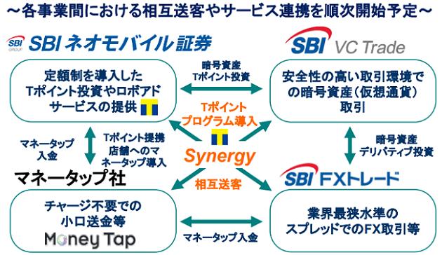 SBI VCトレード(SBIバーチャル・カレンシーズ)とグループ企業の関係画像