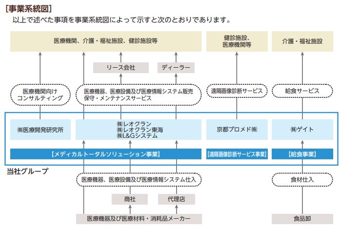 レオクラン事業系統図