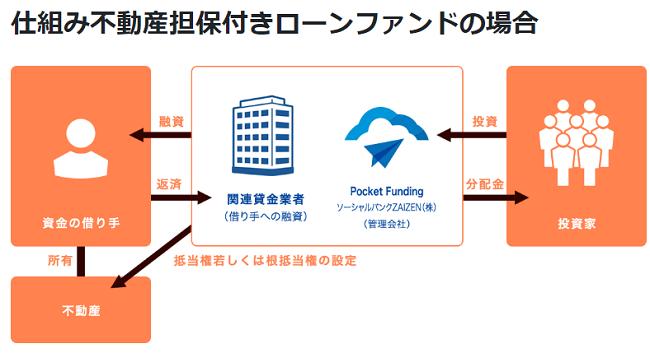 ポケットファンディング不動産担保付きローンファンドの仕組み画像