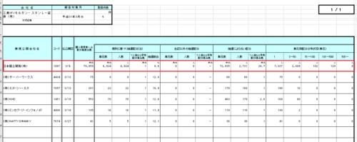 三菱UFJモルガン・スタンレー証券のIPO抽選配分データの画像