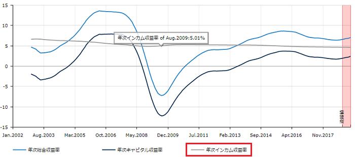 不動産証券化協会のインカムゲイン収益とキャピタルゲイン収益の画像