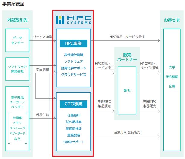 HPCシステムズIPOの事業系統図