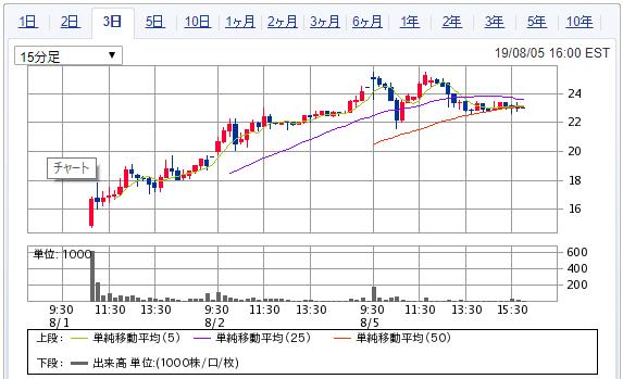 KURA SUSHI USA INC A(KRUS)の株価チャート