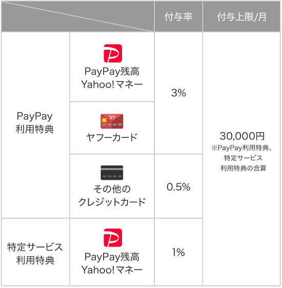 PayPay支払いで最大3%付与