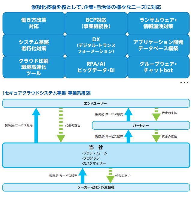 PBシステムズの事業領域を表した画像