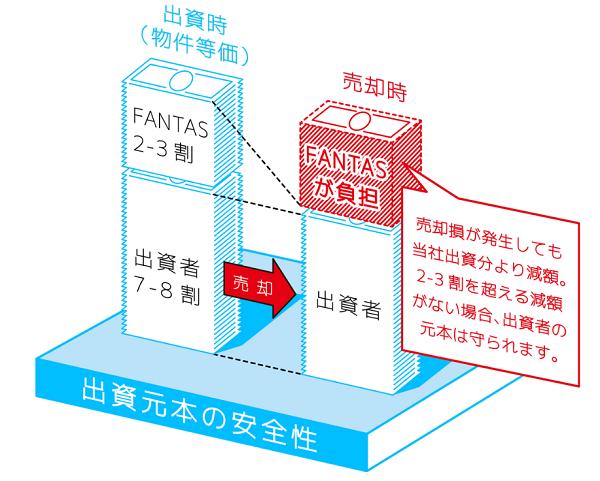 優先出資者の元本を守る構造の画像