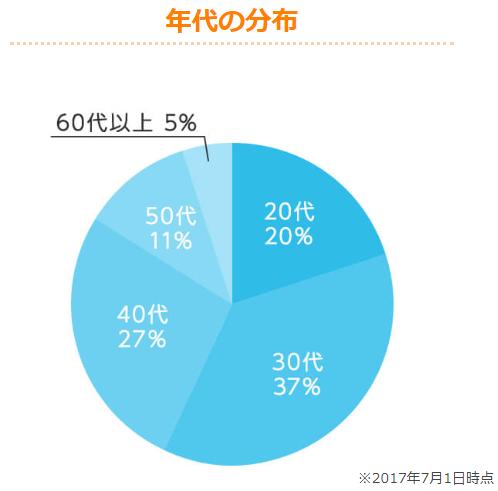 OwnersBook投資家年齢分布の画像