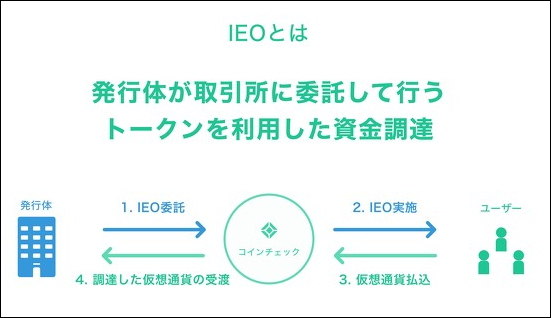 IEOを利用した資金調達を表した画像