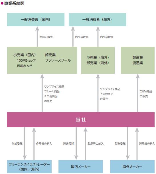 アミファの事業系統図